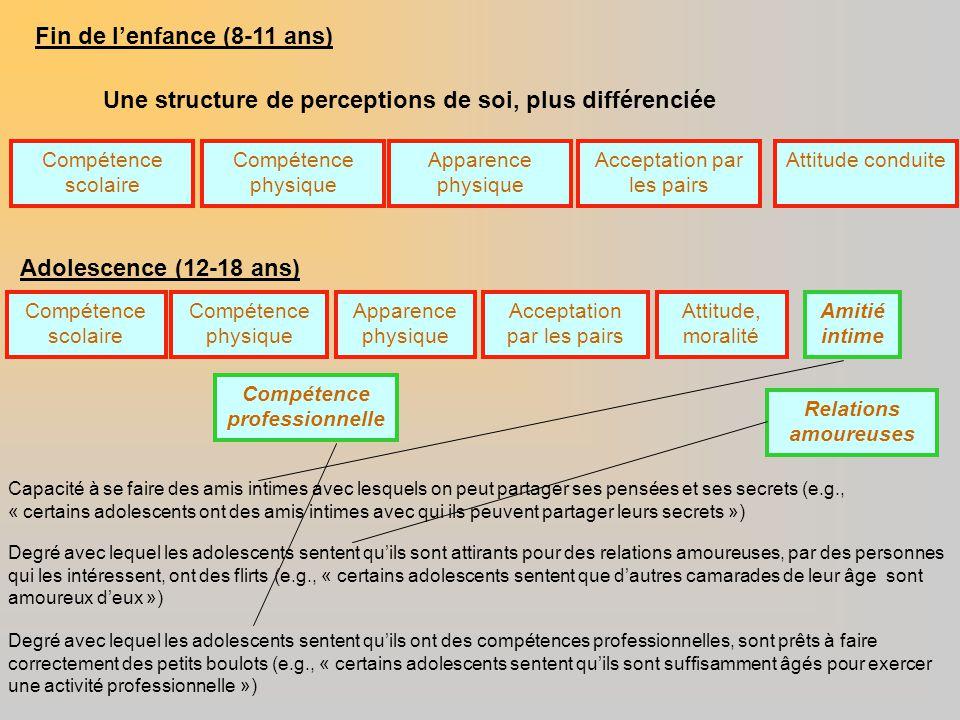 Fin de l'enfance (8-11 ans) Une structure de perceptions de soi, plus différenciée Compétence scolaire Adolescence (12-18 ans) Compétence physique App