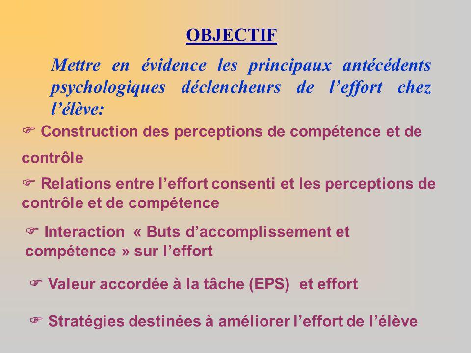 OBJECTIF  Construction des perceptions de compétence et de contrôle Mettre en évidence les principaux antécédents psychologiques déclencheurs de l'ef