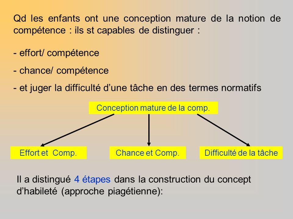 Qd les enfants ont une conception mature de la notion de compétence : ils st capables de distinguer : Il a distingué 4 étapes dans la construction du