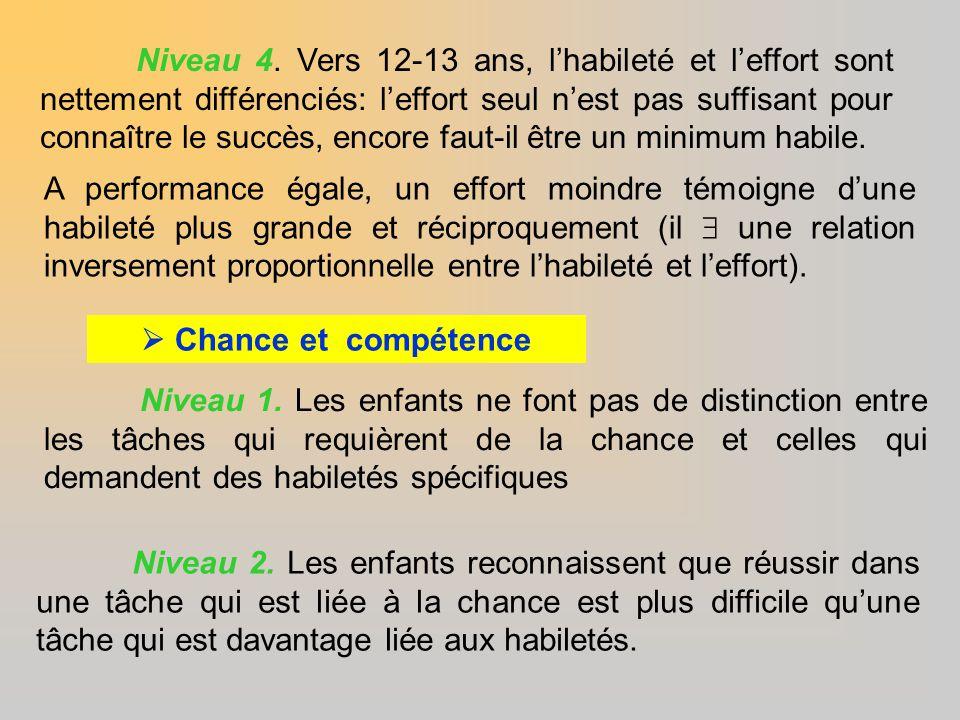 Niveau 4. Vers 12-13 ans, l'habileté et l'effort sont nettement différenciés: l'effort seul n'est pas suffisant pour connaître le succès, encore faut-