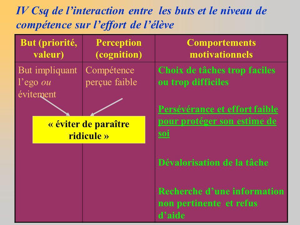 IV Csq de l'interaction entre les buts et le niveau de compétence sur l'effort de l'élève But (priorité, valeur) Perception (cognition) Comportements
