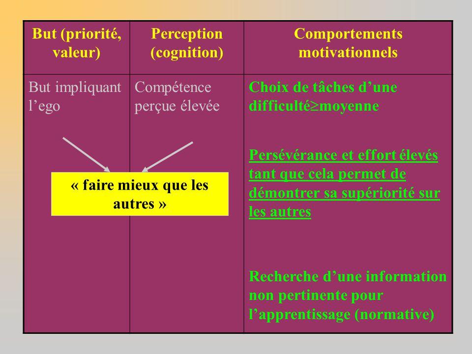 But (priorité, valeur) Perception (cognition) Comportements motivationnels But impliquant l'ego Compétence perçue élevée Choix de tâches d'une difficu