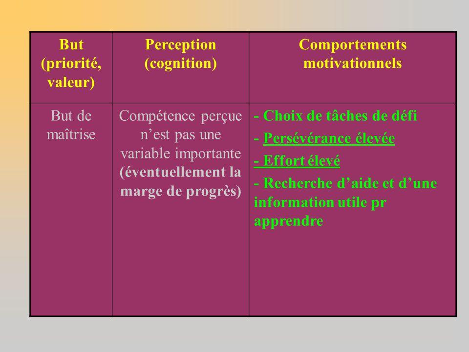 But (priorité, valeur) Perception (cognition) Comportements motivationnels But de maîtrise Compétence perçue n'est pas une variable importante (éventu