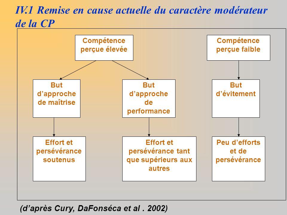 IV.1 Remise en cause actuelle du caractère modérateur de la CP But d'approche de maîtrise But d'approche de performance But d'évitement Compétence per