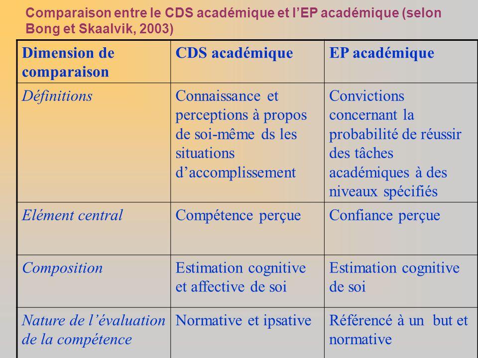 Comparaison entre le CDS académique et l'EP académique (selon Bong et Skaalvik, 2003) Dimension de comparaison CDS académiqueEP académique Définitions