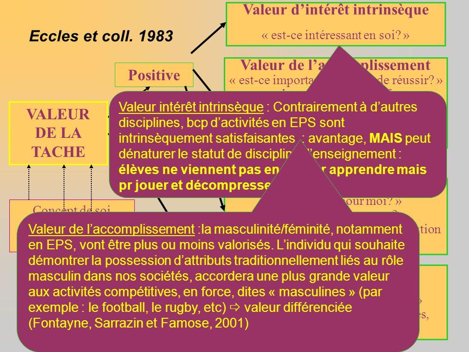 Négative Positive Valeur d'intérêt intrinsèque « est-ce intéressant en soi? » Valeur de l'accomplissement « est-ce important pour moi de réussir? » -b