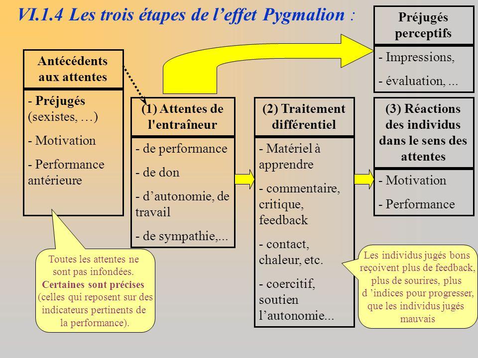 (1) Attentes de l'entraîneur - de performance - de don - d'autonomie, de travail - de sympathie,... (2) Traitement différentiel - Matériel à apprendre