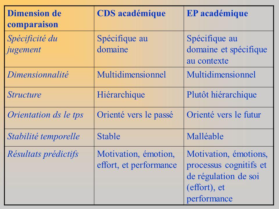 Dimension de comparaison CDS académiqueEP académique Spécificité du jugement Spécifique au domaine Spécifique au domaine et spécifique au contexte Dim