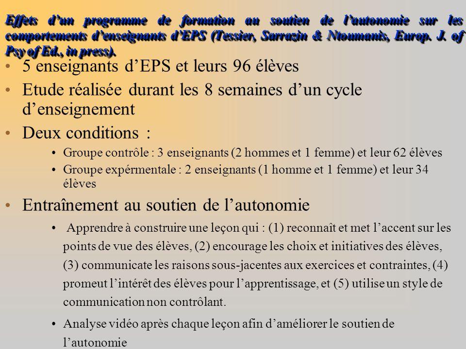Effets d'un programme de formation au soutien de l'autonomie sur les comportements d'enseignants d'EPS (Tessier, Sarrazin & Ntoumanis, Europ. J. of Ps