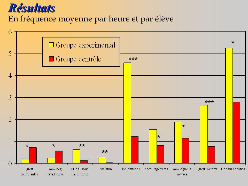 Résultats En fréquence moyenne par heure et par élève **** *** * * *