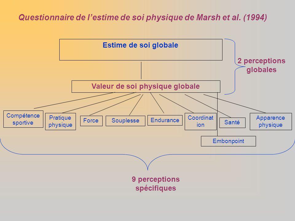 Estime de soi globale Valeur de soi physique globale Pratique physique Compétence sportive Apparence physique ForceSouplesse Embonpoint Endurance Coor