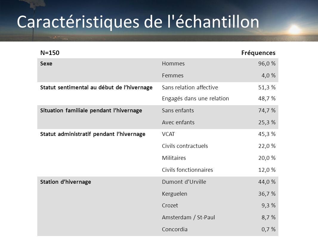 Caractéristiques de l échantillon N=150Fréquences SexeHommes96,0 % Femmes4,0 % Statut sentimental au début de l'hivernageSans relation affective51,3 % Engagés dans une relation48,7 % Situation familiale pendant l'hivernageSans enfants74,7 % Avec enfants25,3 % Statut administratif pendant l'hivernageVCAT45,3 % Civils contractuels22,0 % Militaires20,0 % Civils fonctionnaires12,0 % Station d'hivernageDumont d'Urville44,0 % Kerguelen36,7 % Crozet9,3 % Amsterdam / St-Paul8,7 % Concordia0,7 %