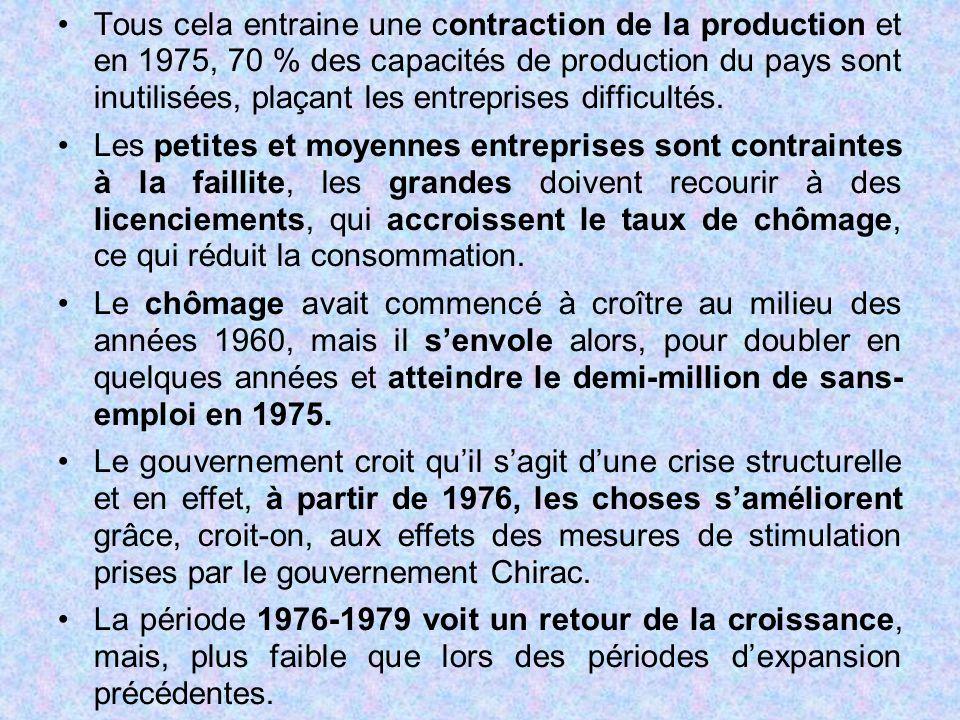 Tous cela entraine une contraction de la production et en 1975, 70 % des capacités de production du pays sont inutilisées, plaçant les entreprises dif