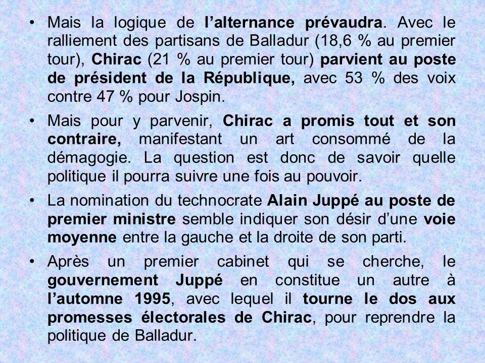 Mais la logique de l'alternance prévaudra. Avec le ralliement des partisans de Balladur (18,6 % au premier tour), Chirac (21 % au premier tour) parvie