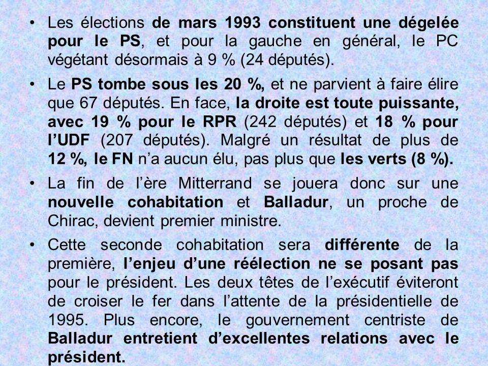 Les élections de mars 1993 constituent une dégelée pour le PS, et pour la gauche en général, le PC végétant désormais à 9 % (24 députés). Le PS tombe