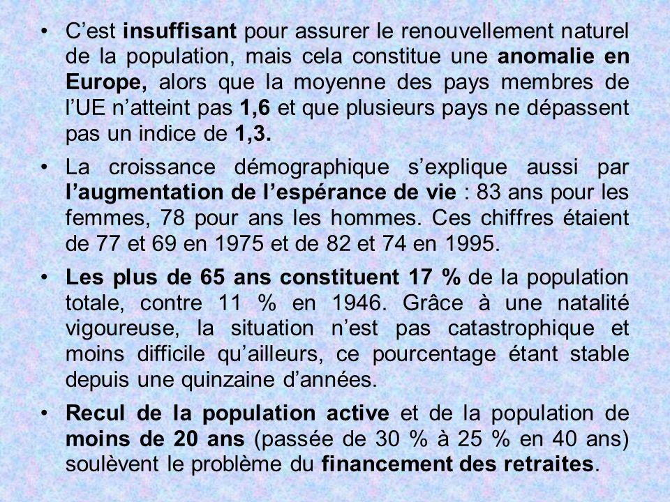 C'est insuffisant pour assurer le renouvellement naturel de la population, mais cela constitue une anomalie en Europe, alors que la moyenne des pays m