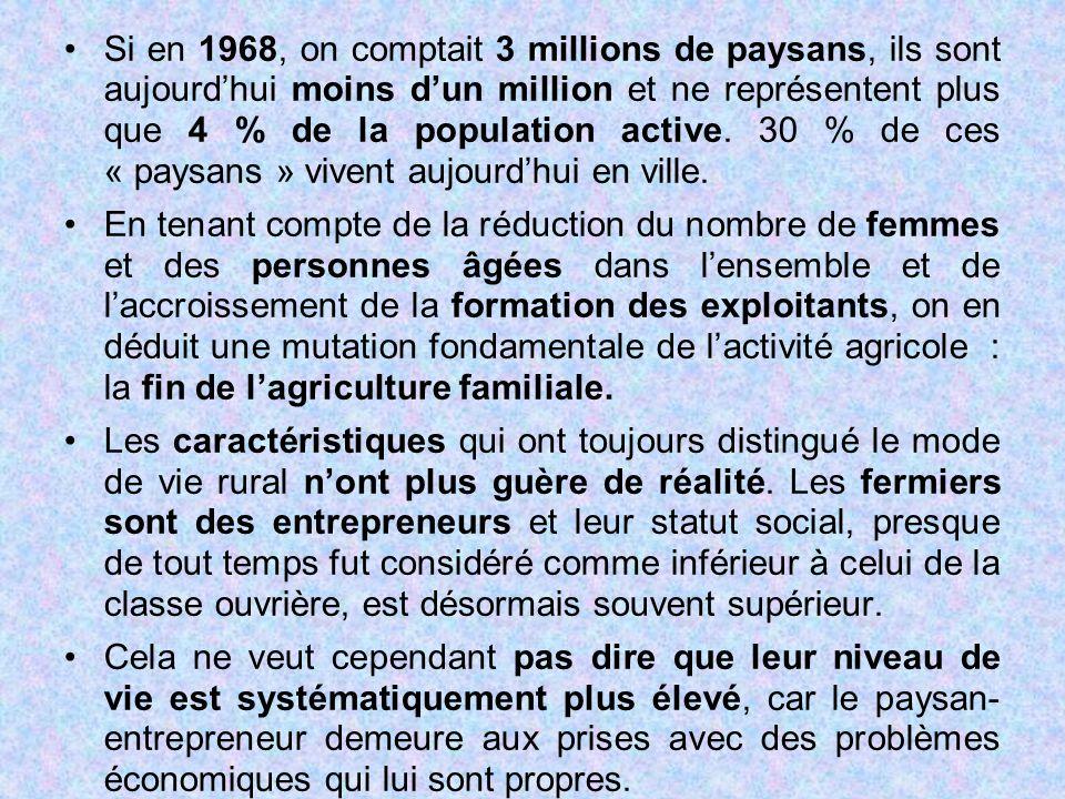 Si en 1968, on comptait 3 millions de paysans, ils sont aujourd'hui moins d'un million et ne représentent plus que 4 % de la population active. 30 % d