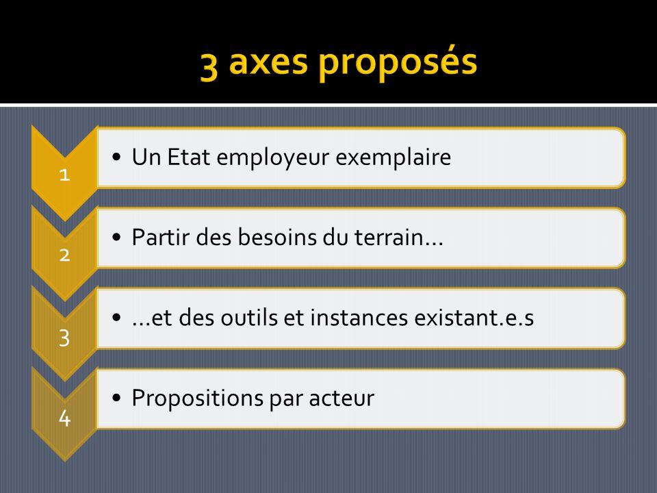 1 Un Etat employeur exemplaire 2 Partir des besoins du terrain… 3 …et des outils et instances existant.e.s 4 Propositions par acteur