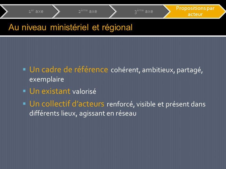  Un cadre de référence cohérent, ambitieux, partagé, exemplaire  Un existant valorisé  Un collectif d'acteurs renforcé, visible et présent dans différents lieux, agissant en réseau Au niveau ministériel et régional 1 er axe2 ème axe3 ème axe Propositions par acteur