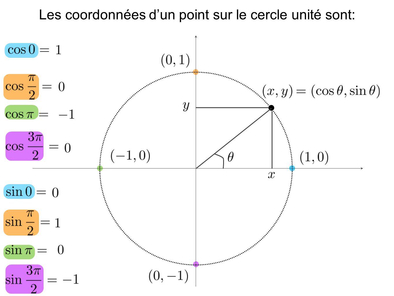 Les coordonnées d'un point sur le cercle unité sont: