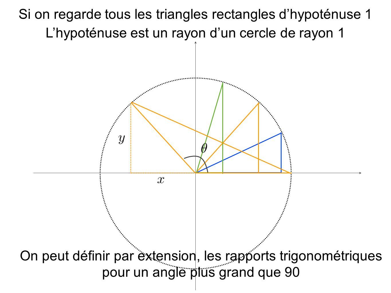 Si on regarde tous les triangles rectangles d'hypoténuse 1 L'hypoténuse est un rayon d'un cercle de rayon 1 On peut définir par extension, les rapports trigonométriques pour un angle plus grand que 90