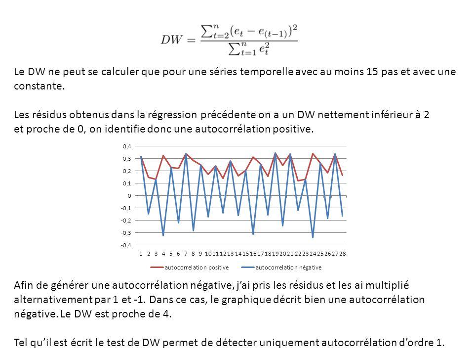 Le DW ne peut se calculer que pour une séries temporelle avec au moins 15 pas et avec une constante. Les résidus obtenus dans la régression précédente