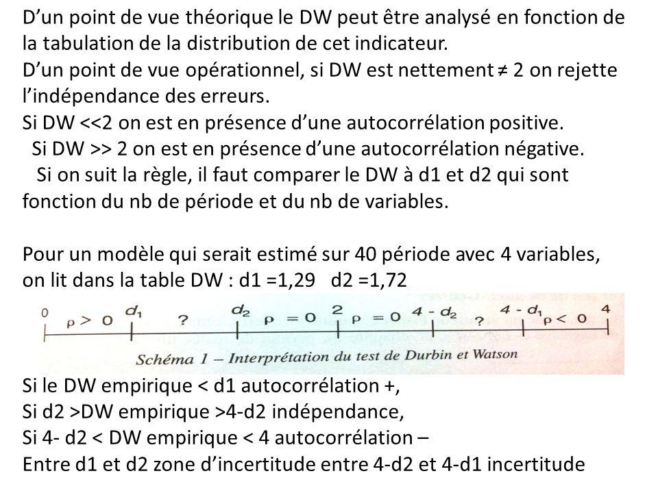 D'un point de vue théorique le DW peut être analysé en fonction de la tabulation de la distribution de cet indicateur. D'un point de vue opérationnel,