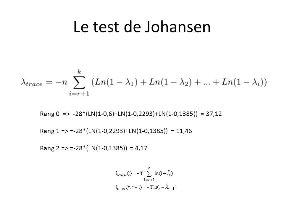 Le test de Johansen Rang 0 => -28*(LN(1-0,6)+LN(1-0,2293)+LN(1-0,1385)) = 37,12 Rang 1 => =-28*(LN(1-0,2293)+LN(1-0,1385)) = 11,46 Rang 2 => =-28*(LN(