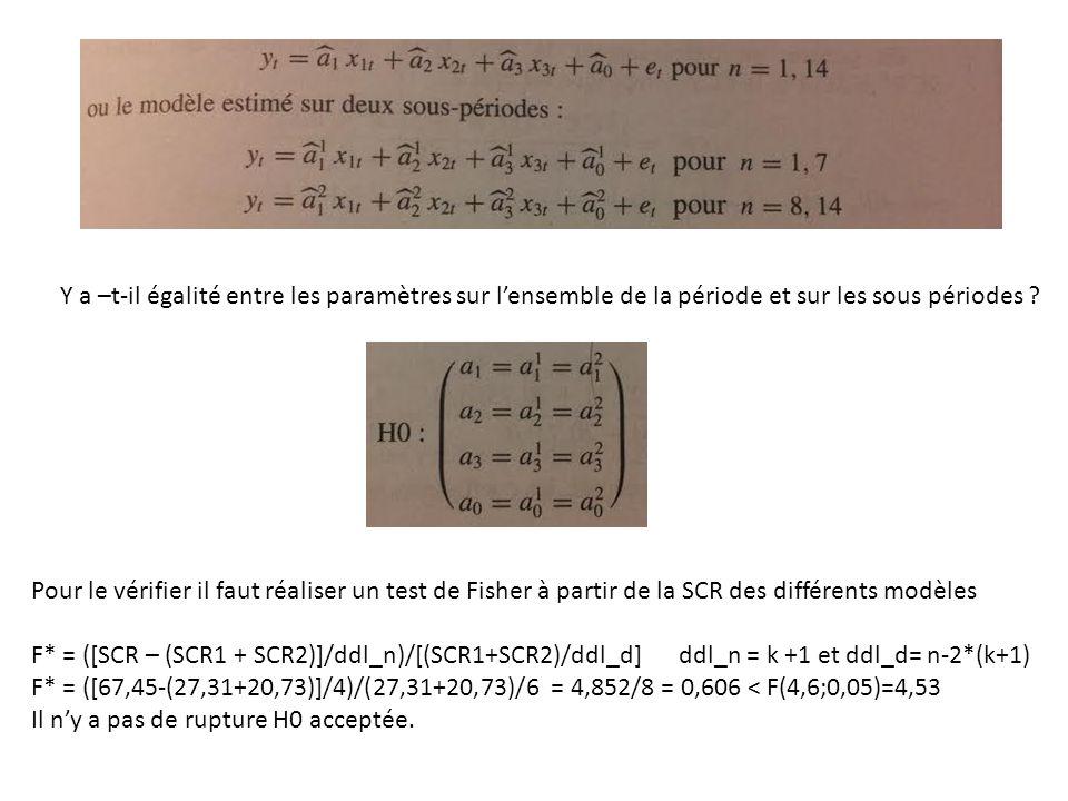 L'autocorrélation des erreurs ou la remise en cause de H5 : E(ε t ε t ')=0 si t≠t Si H5 n'est pas vérifiée, la matrice des variances covariances des erreurs n'est plus une matrice diagonale, les erreurs ne sont pas indépendantes.
