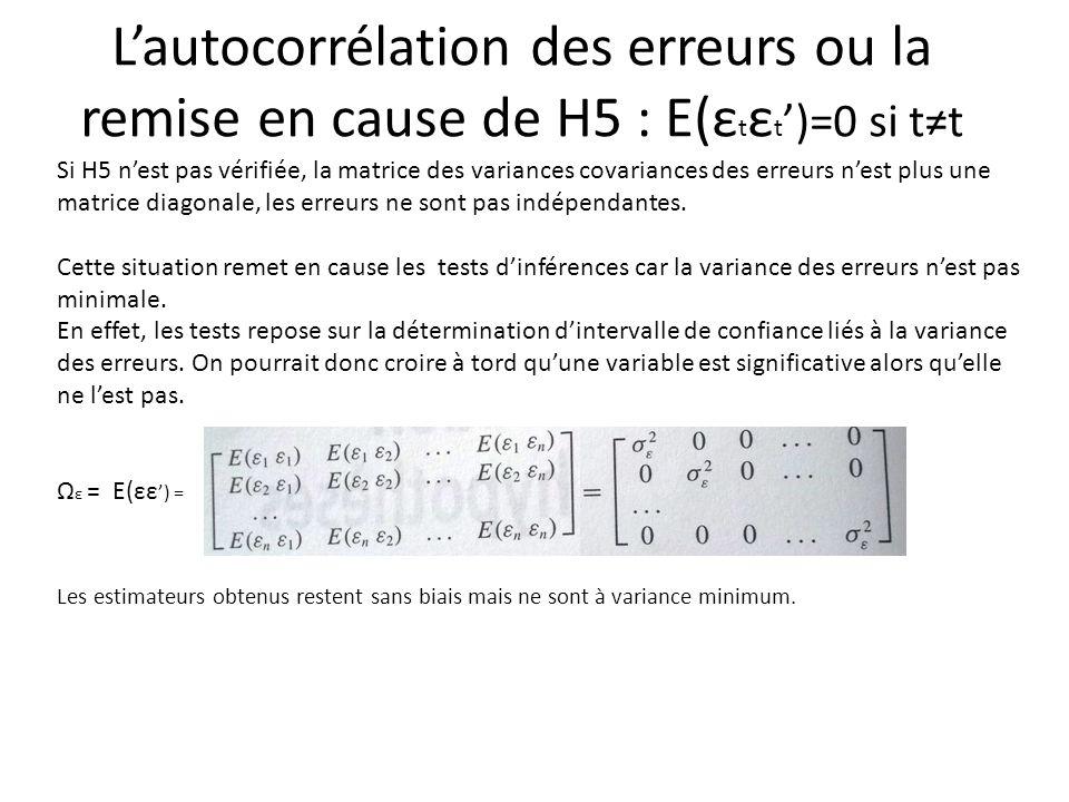 L'autocorrélation des erreurs ou la remise en cause de H5 : E(ε t ε t ')=0 si t≠t Si H5 n'est pas vérifiée, la matrice des variances covariances des e