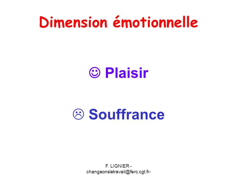 F. LIGNIER - changeonsletravail@ferc.cgt.fr- Dimension émotionnelle Plaisir  Souffrance