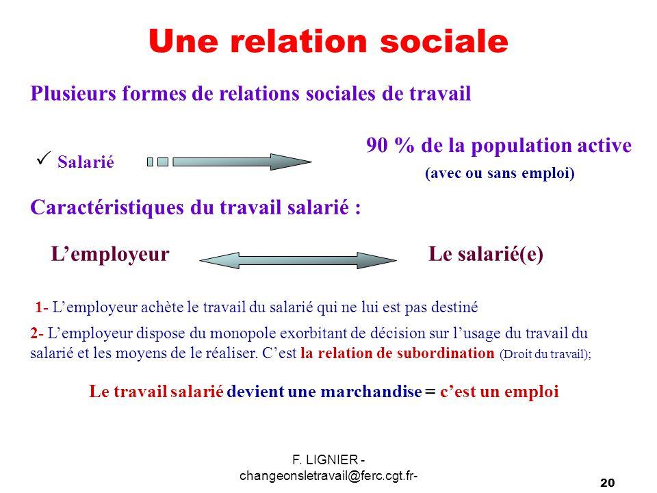 F. LIGNIER - changeonsletravail@ferc.cgt.fr- 20 Une relation sociale Plusieurs formes de relations sociales de travail  Salarié 90 % de la population