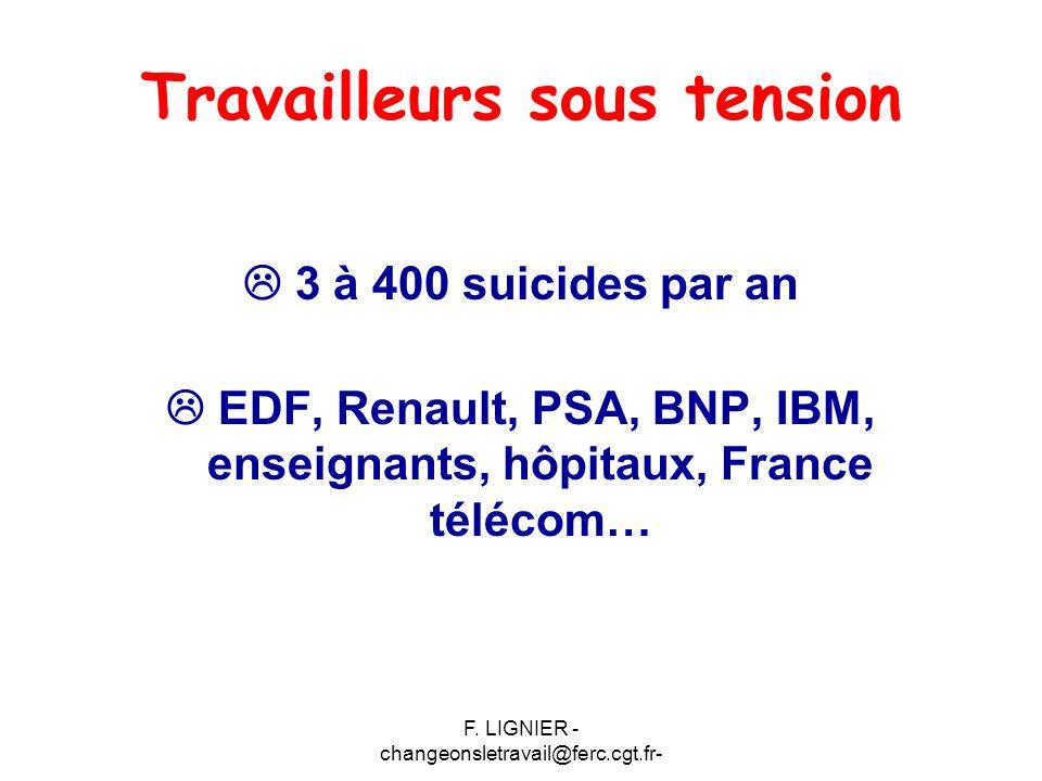 F. LIGNIER - changeonsletravail@ferc.cgt.fr- Travailleurs sous tension  3 à 400 suicides par an  EDF, Renault, PSA, BNP, IBM, enseignants, hôpitaux,