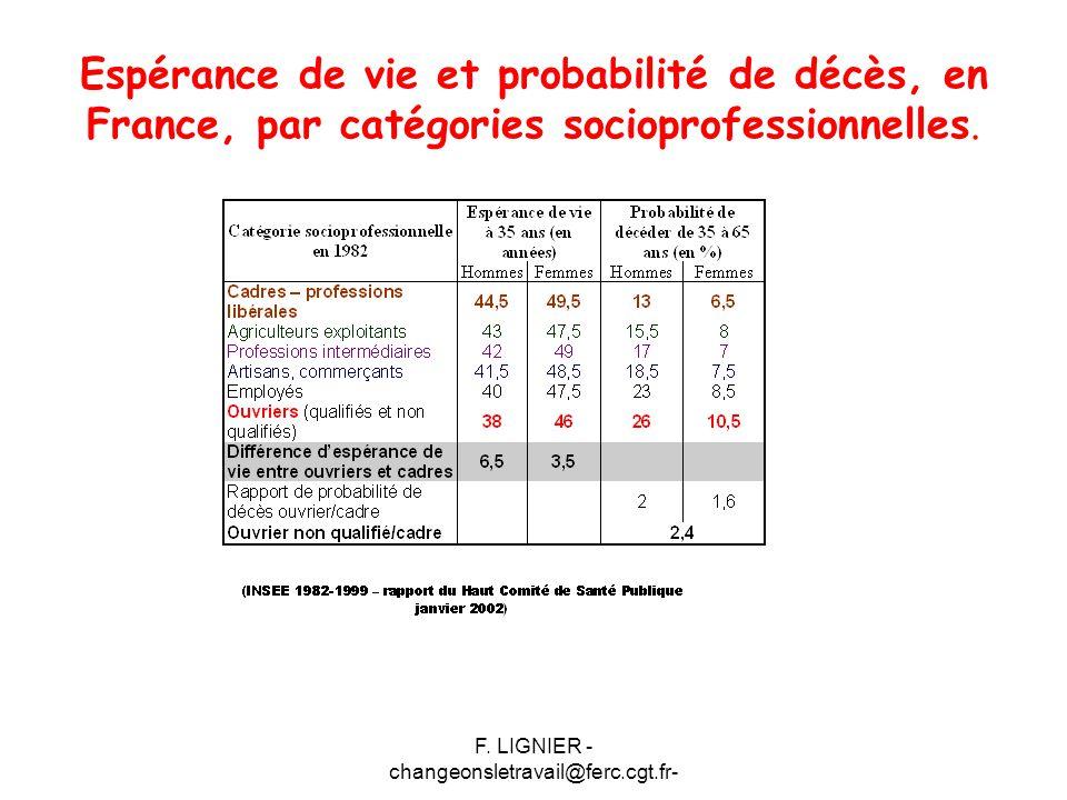 F. LIGNIER - changeonsletravail@ferc.cgt.fr- Espérance de vie et probabilité de décès, en France, par catégories socioprofessionnelles.