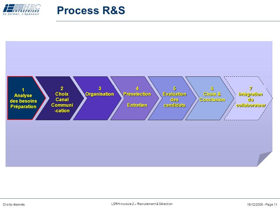 Droits réservés LSRH module 2 – Recrutement & Sélection 16/12/2006 - Page 11 Process R&S 2ChoixCanalCommuni-cation3Organisation4PréselectionEntretien7Intégrationducollaborateur6 Choix & Conclusion5Evaluationdescandidats 1Analyse des besoins Préparation