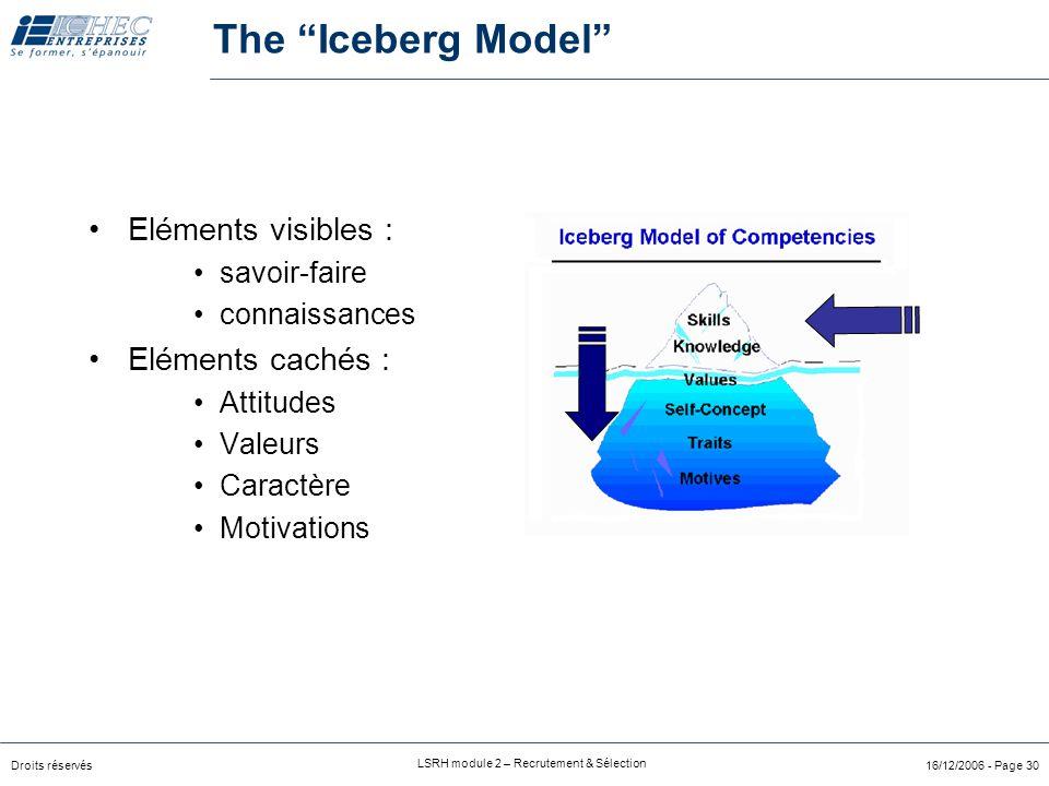 Droits réservés LSRH module 2 – Recrutement & Sélection 16/12/2006 - Page 30 The Iceberg Model Eléments visibles : savoir-faire connaissances Eléments cachés : Attitudes Valeurs Caractère Motivations