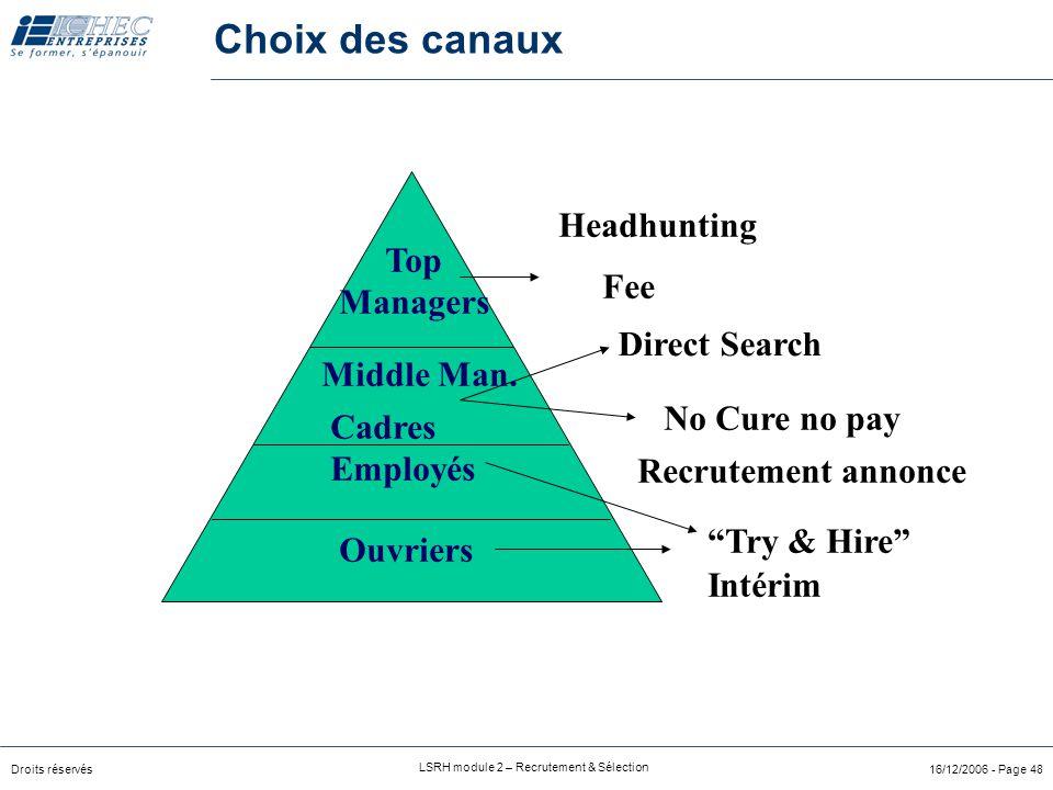 Droits réservés LSRH module 2 – Recrutement & Sélection 16/12/2006 - Page 48 Ouvriers No Cure no pay Try & Hire Cadres Employés Top Managers Fee Intérim Middle Man.