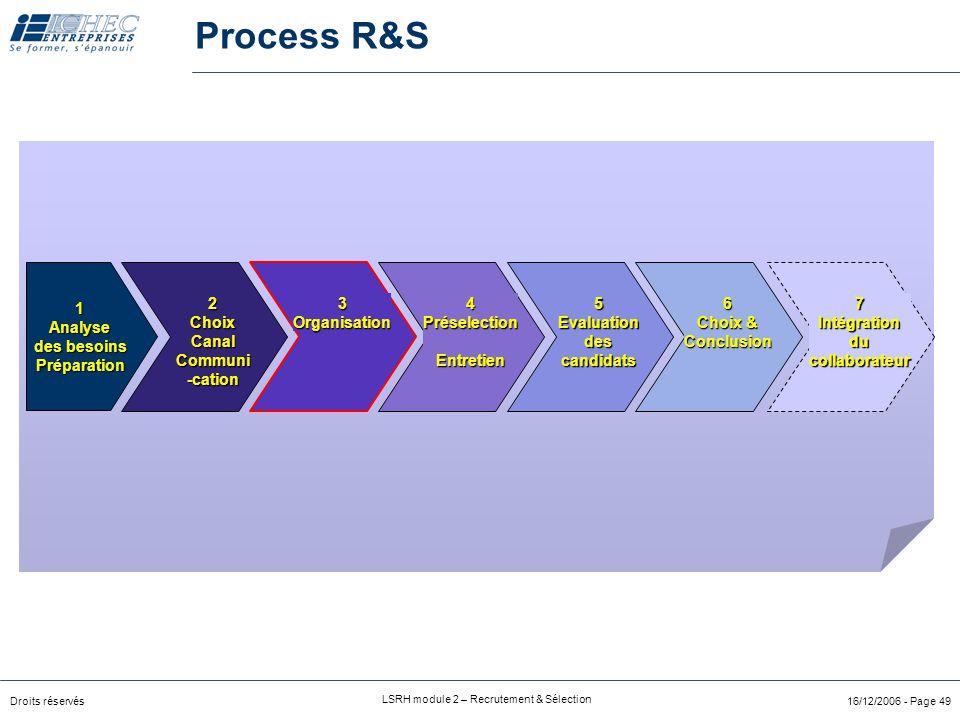 Droits réservés LSRH module 2 – Recrutement & Sélection 16/12/2006 - Page 49 Process R&S 2ChoixCanalCommuni-cation3Organisation4PréselectionEntretien7Intégrationducollaborateur6 Choix & Conclusion5Evaluationdescandidats 1Analyse des besoins Préparation