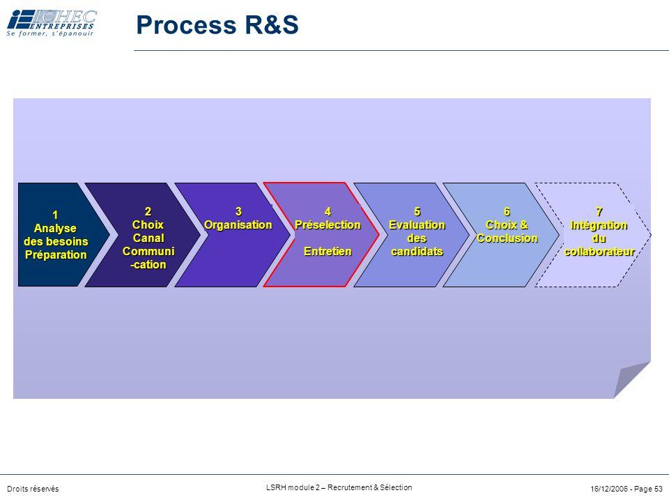 Droits réservés LSRH module 2 – Recrutement & Sélection 16/12/2006 - Page 53 Process R&S 2ChoixCanalCommuni-cation3Organisation4PréselectionEntretien7Intégrationducollaborateur6 Choix & Conclusion5Evaluationdescandidats 1Analyse des besoins Préparation