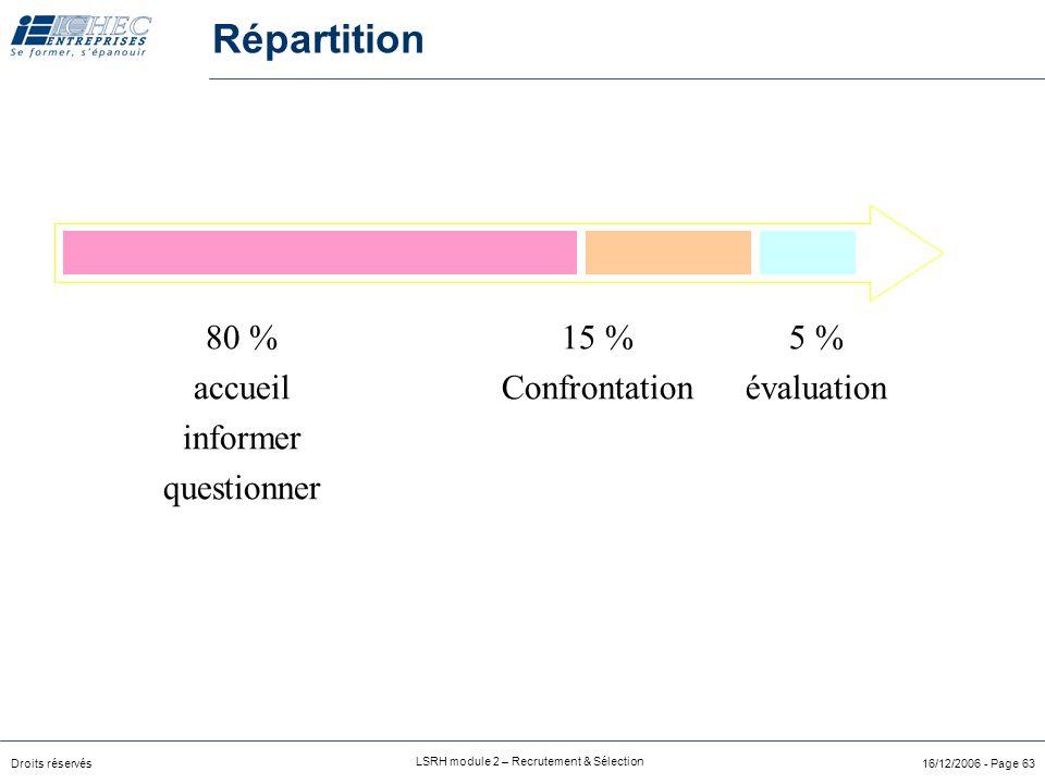 Droits réservés LSRH module 2 – Recrutement & Sélection 16/12/2006 - Page 63 Répartition 80 % accueil informer questionner 15 % Confrontation 5 % évaluation