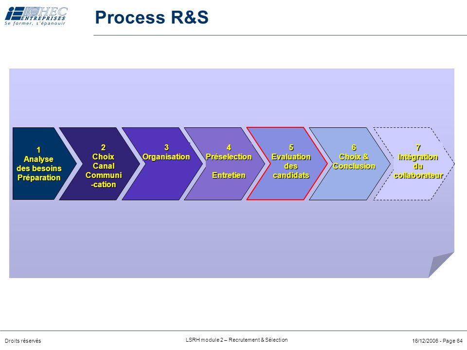 Droits réservés LSRH module 2 – Recrutement & Sélection 16/12/2006 - Page 64 Process R&S 2ChoixCanalCommuni-cation3Organisation4PréselectionEntretien7Intégrationducollaborateur6 Choix & Conclusion5Evaluationdescandidats 1Analyse des besoins Préparation