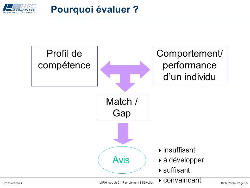 Droits réservés LSRH module 2 – Recrutement & Sélection 16/12/2006 - Page 65 Profil de compétence Comportement/ performance d'un individu Match / Gap Avis  insuffisant  à développer  suffisant  convaincant Pourquoi évaluer ?