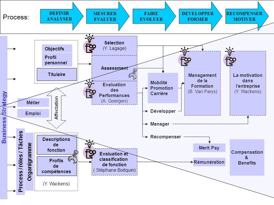 Droits réservés LSRH module 2 – Recrutement & Sélection 16/12/2006 - Page 9 Process: Evaluation des Performances (A.