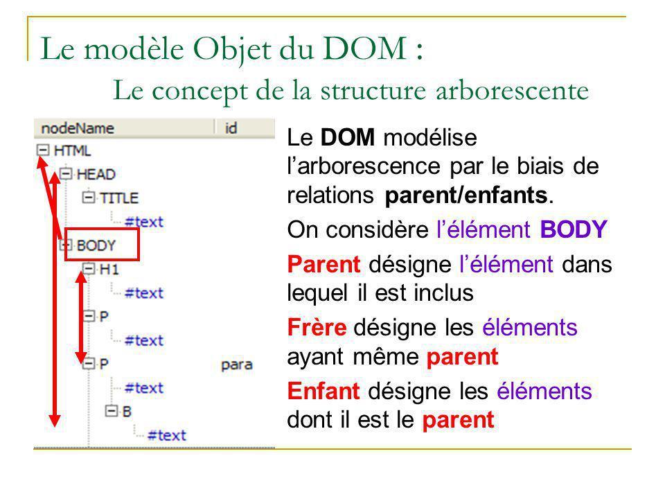 Le modèle Objet du DOM : Le concept de la structure arborescente Le DOM modélise l'arborescence par le biais de relations parent/enfants. On considère