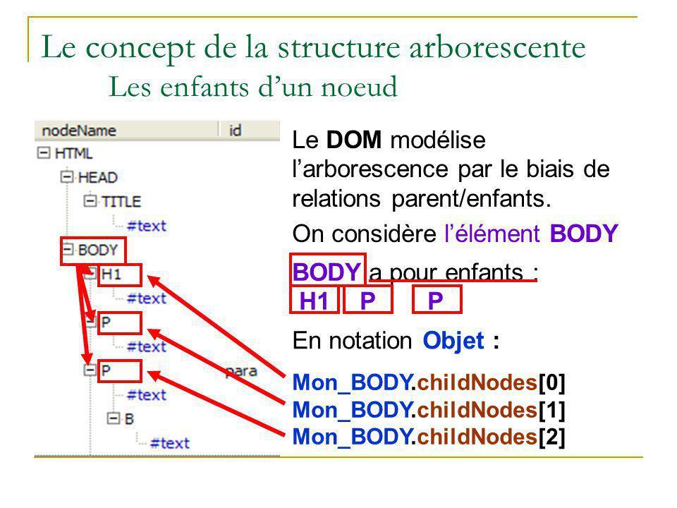 Le concept de la structure arborescente Les enfants d'un noeud Le DOM modélise l'arborescence par le biais de relations parent/enfants. On considère l