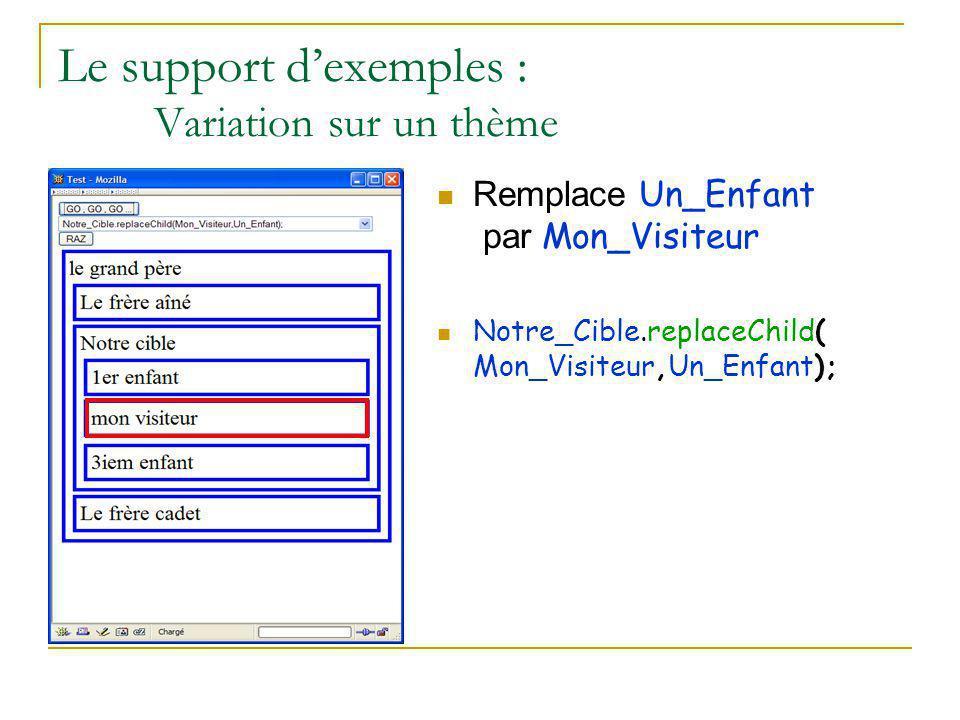 Le support d'exemples : Variation sur un thème Remplace Un_Enfant par Mon_Visiteur Notre_Cible.replaceChild( Mon_Visiteur,Un_Enfant);