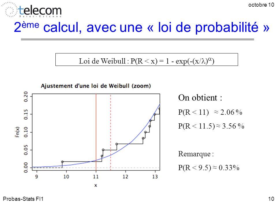 Probas-Stats FI1 octobre 10 10 2 ème calcul, avec une « loi de probabilité » On obtient : P(R < 11) ≈ 2.06 % P(R < 11.5) ≈ 3.56 % Remarque : P(R < 9.5