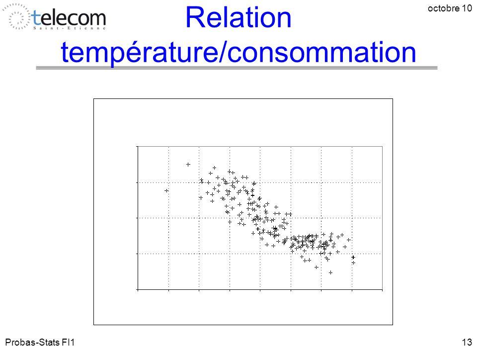 Probas-Stats FI1 octobre 10 13 Relation température/consommation
