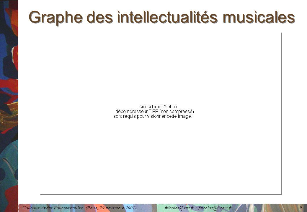 Colloque André Boucourechliev (Paris, 29 novembre 2007) fnicolas@ens.fr / fnicolas@ircam.fr 9 Graphe des intellectualités musicales