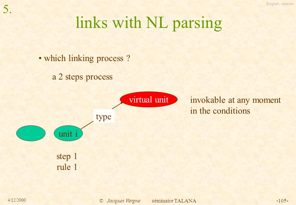 English version 4/12/2000 © Jacques Vergne séminaire TALANA-105- links with NL parsing which linking process .